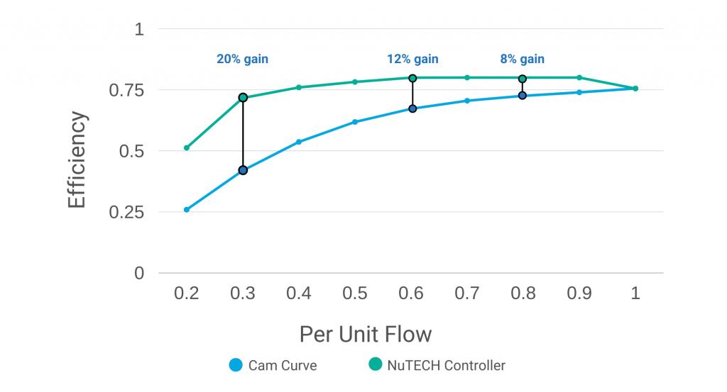 NTC Efficiency Graph