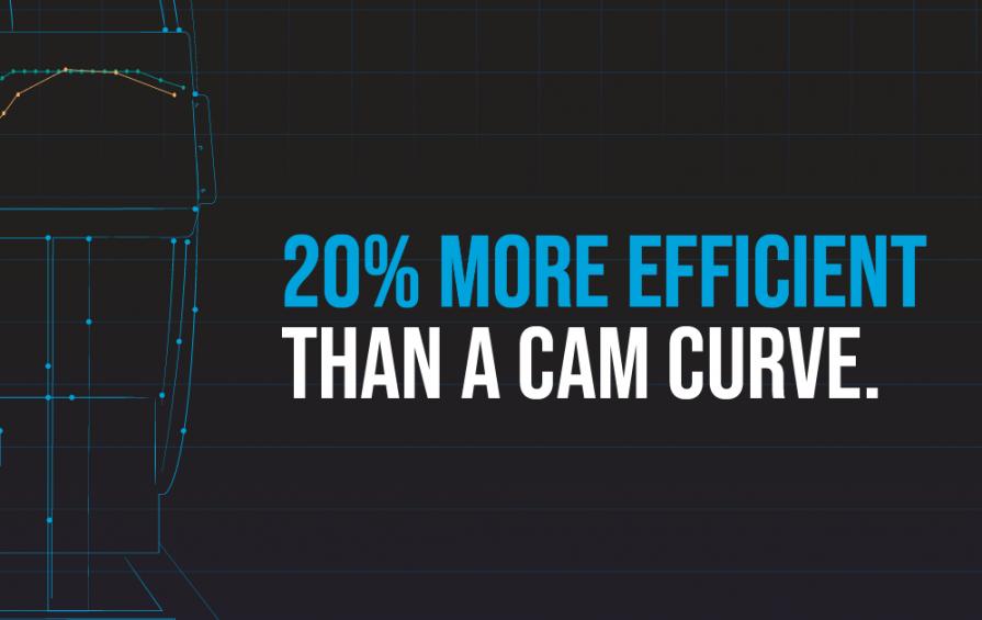 20% More Efficient Than A Cam Curve